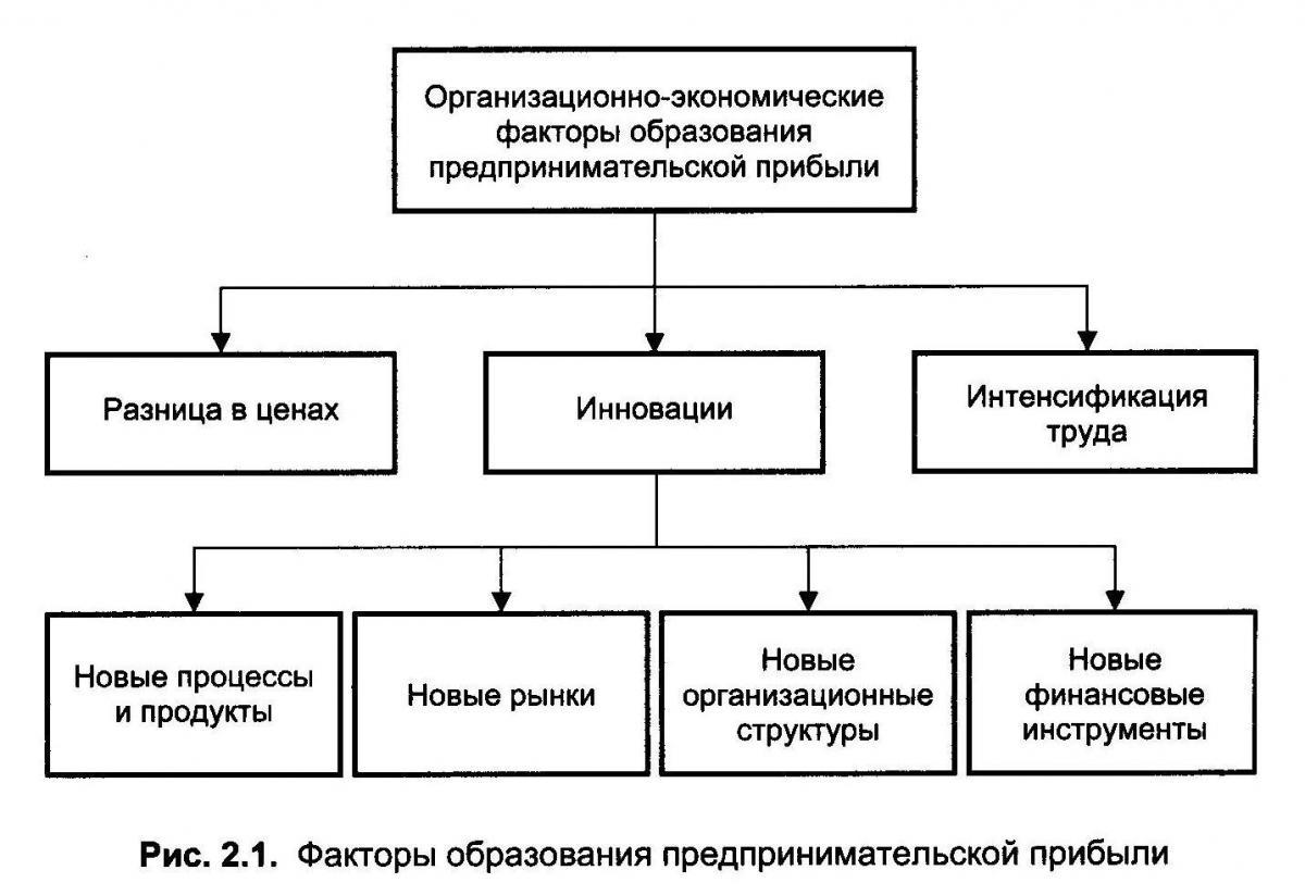 инновации понятие виды классификация