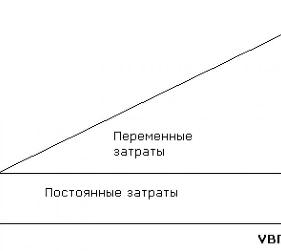 Цели задачи и виды анализа затрат на производство продукции  Назад Вперёд