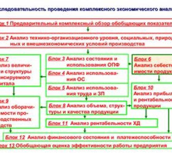 Цели задачи и виды анализа затрат на производство продукции  Цели задачи и виды анализа затрат на производство продукции Методы учета затрат на производство виды производства