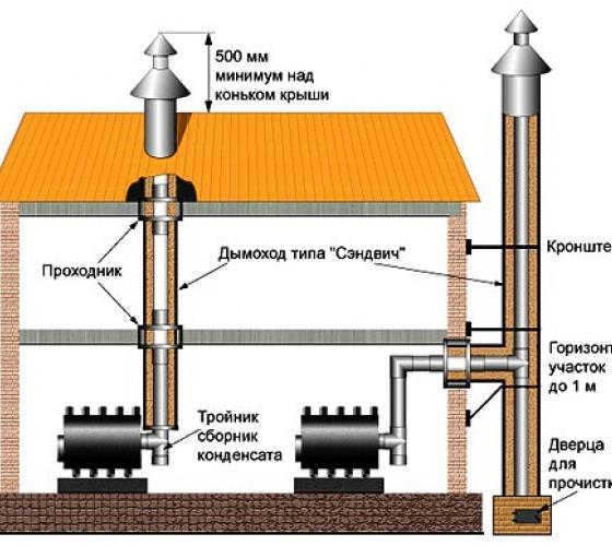 Сделать своими руками дымоход для газового котла в деревянном доме схемы типовых дымоходов