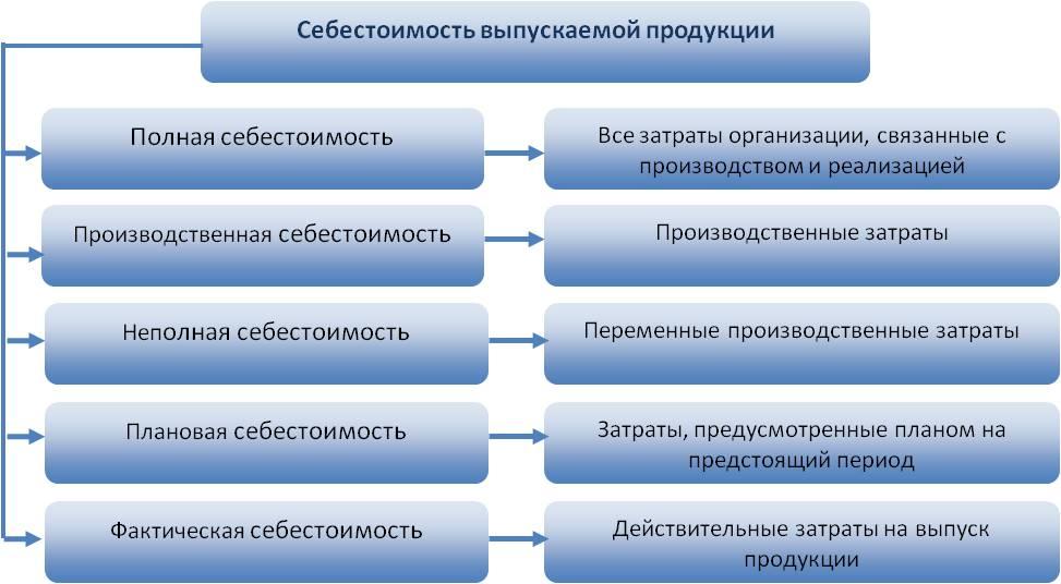 Курсовая Издержки производства продукции и их виды Издержки  ИЗДЕРЖКИ ПРОИЗВОДСТВА И ИХ ВИДЫ