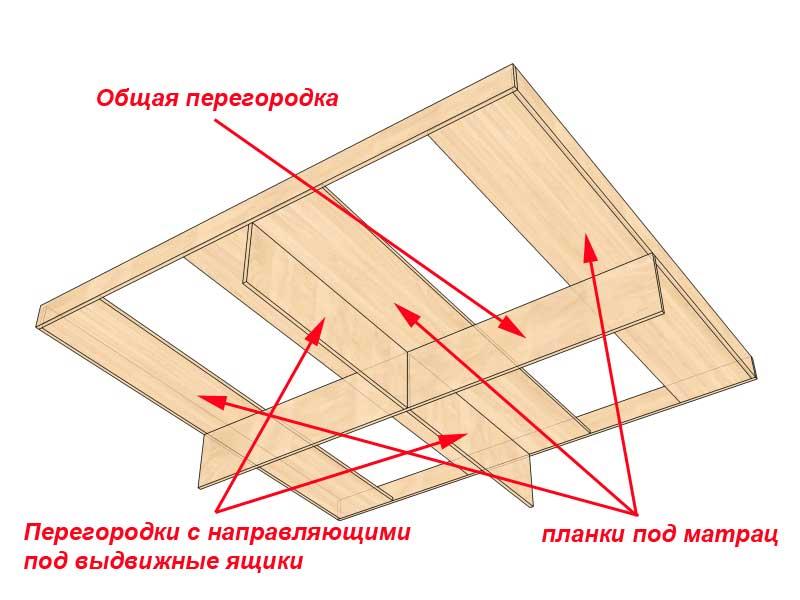 Двуспальная кровать с ящиками своими руками чертежи фото