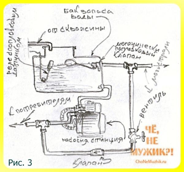 Водопровод в доме из скважины своими руками