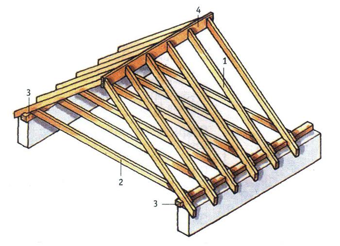 Двухскатная крыша своими
