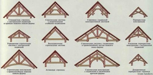 Стропила для двухскатной крыши своими руками